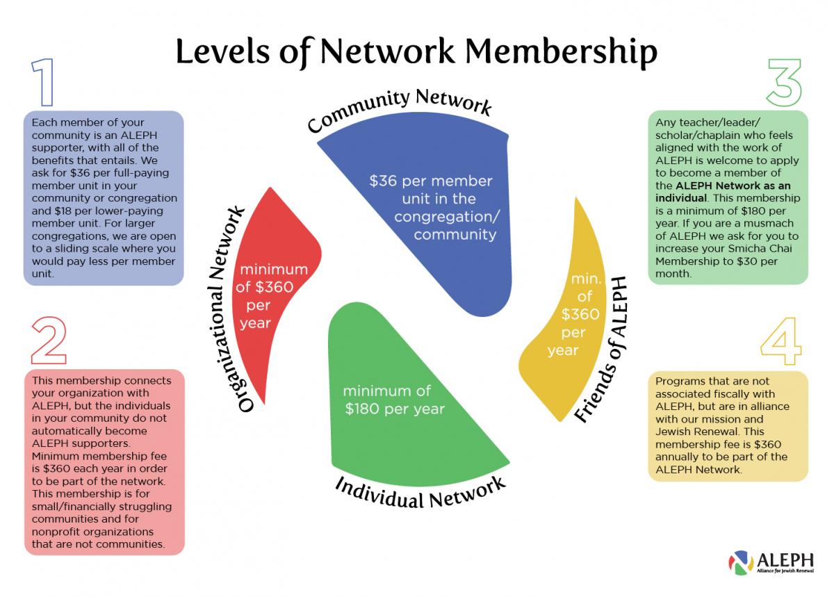 levels of network membership